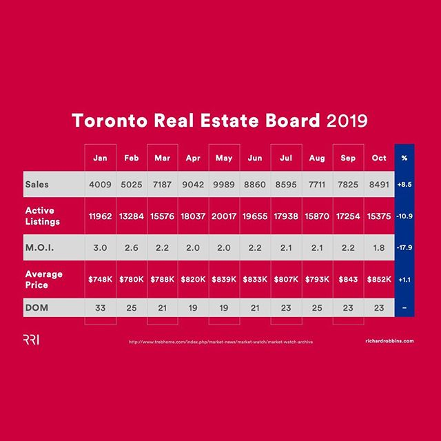 Your October Market Update data is here!  TORONTO | VANCOUVER |CALGARY | EDMONTON |FRASER VALLEY  What does your October market update look like?  Take a look at my 2019 data chart for cities across the country. Provide insight to buyers and sellers alike! . . . . . #RRI #rrilive #marketing #marketanalysis #marketstats #gtarealestate #realestate #realtor #torontorealestate #calgaryrealestate #edmontonrealestate #vancouverrealestate #bcrealestate #entrepreneur #creb #treb #ereb #rebgv #fvreb